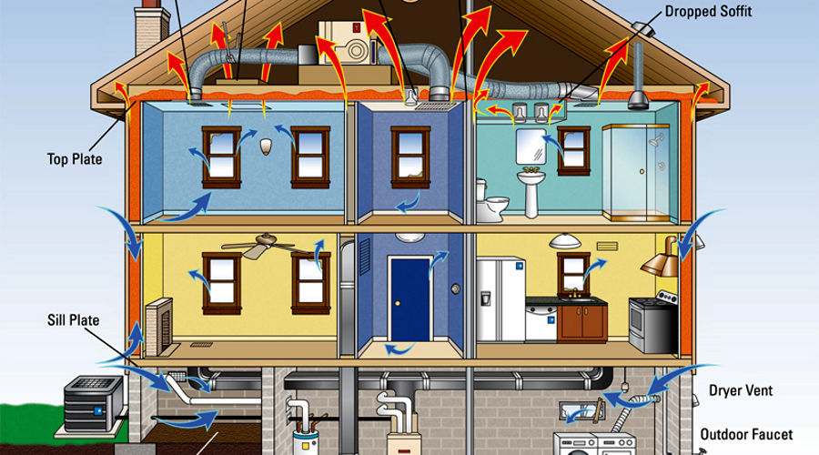 Air barriers in houses green home guide ecohome for Green home guide