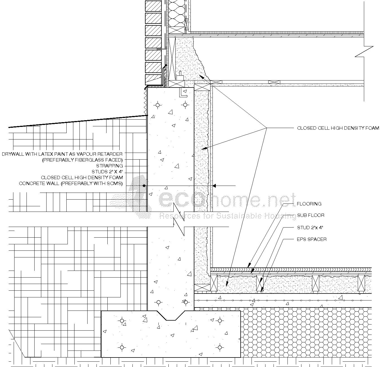 Where Does The Vapor Barrier Go In A Basement Home Desain 2018
