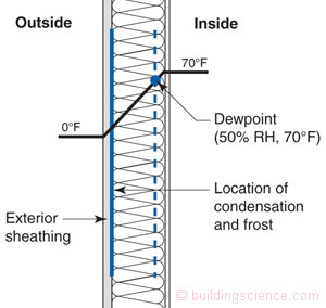 All About Home Ventilation And Heat Exchangers Green