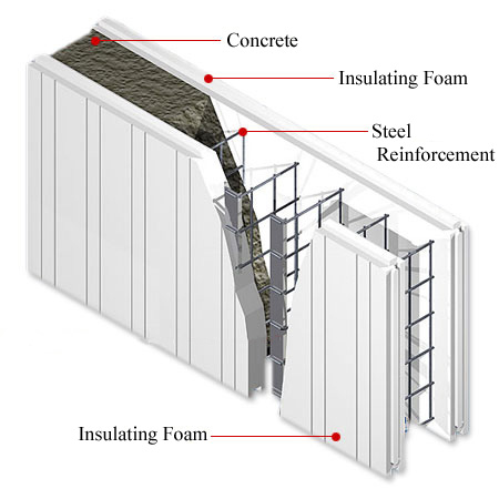Choosing the best building envelope green home guide for Foam block wall construction