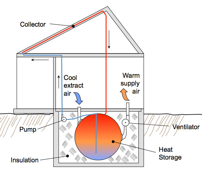 Active Solar House Plans thermal batteries for passive solar heat storage | green home