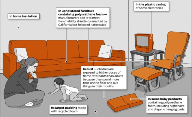 Where flame retardants are found in your home