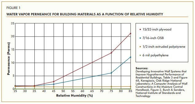Vapour permeability of building materials