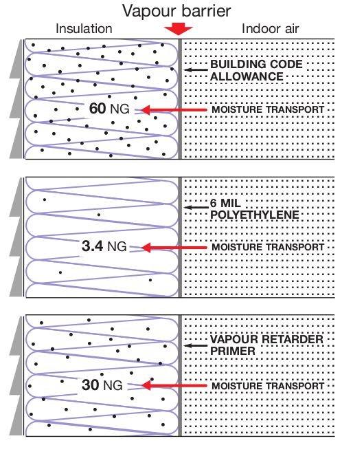 Vapor Barrier Paint And Primer Ecohome