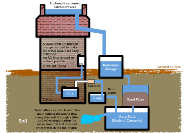 Installing A Rainwater Catchment System Green Home Guide