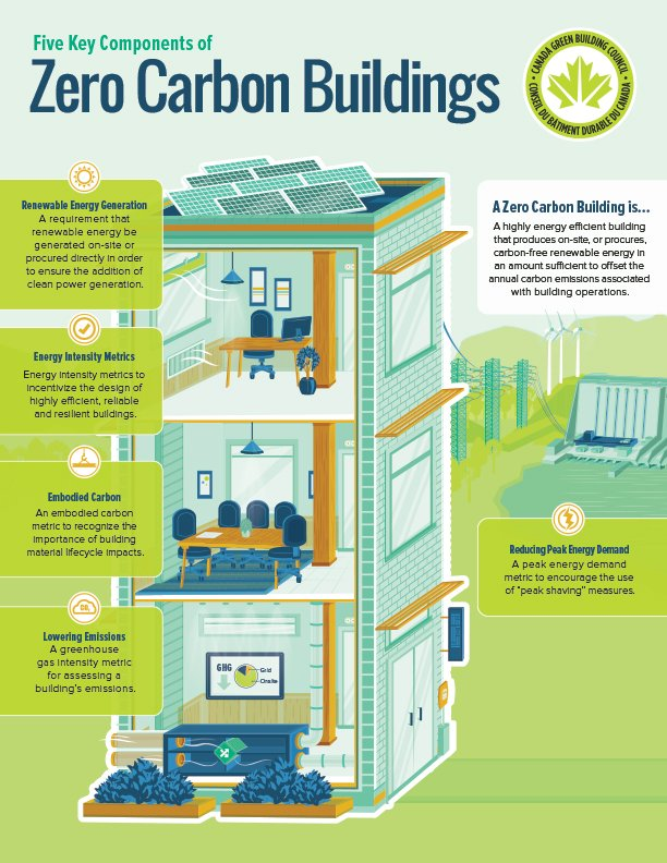 Zero Carbon Buildings Initiative