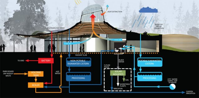 The VanDusen Botanical Garden Visitor Centre systems diagram