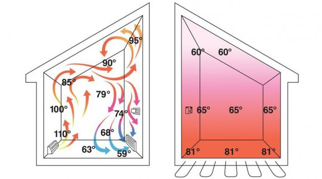 How to design for thermal comfort in a home