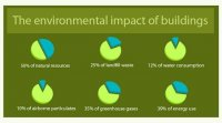 Green building by the numbers