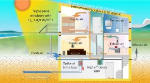 The concepts of passive solar heating and cooling