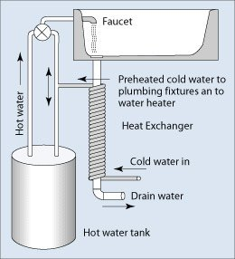 grey water heat recovery diagram