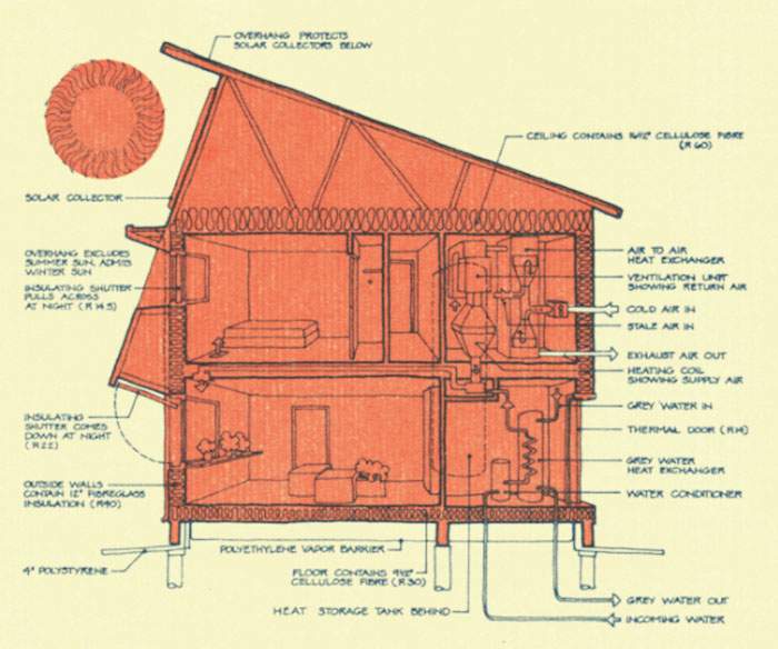 Passive House And Passivhaus Where It Started Ecohome