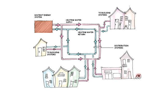 District energy system diagram