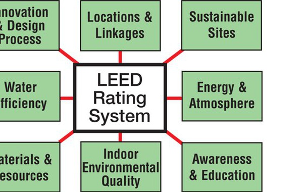The LEED rating system