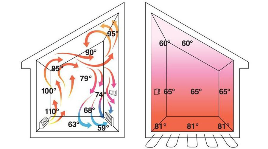 How radiant floors work