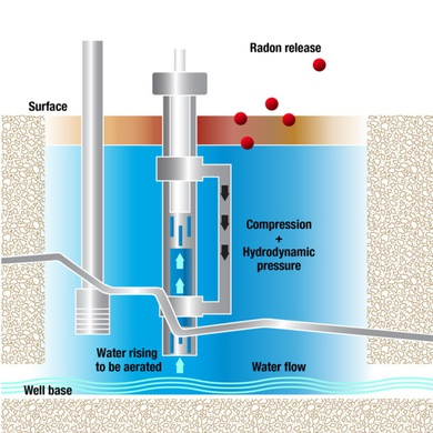 The Airwell Aerator removes radon gas from well water right at the well head