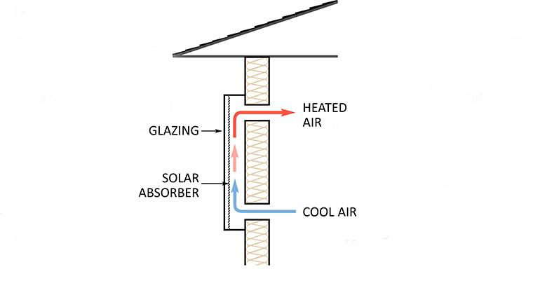 Diy Solar Air Heater Ecohome