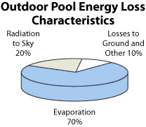 Swimming Pool Energy Loss