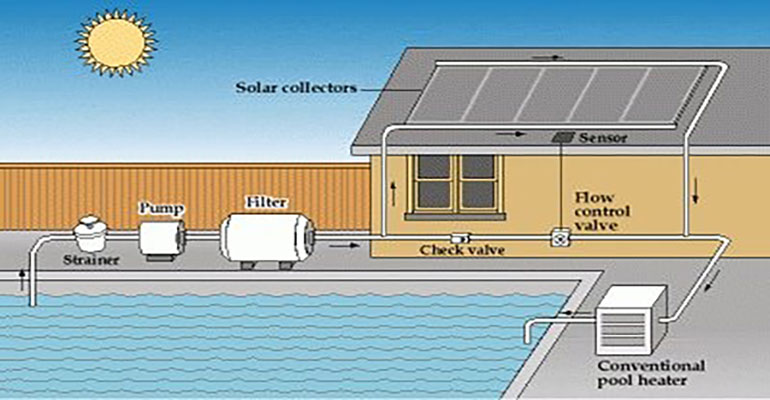 How to heat swimming pools efficiently with solar pool heating
