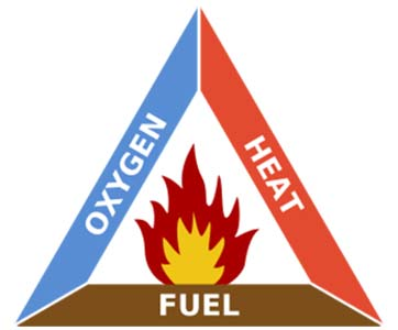 Wood Combustion - the fire triangle
