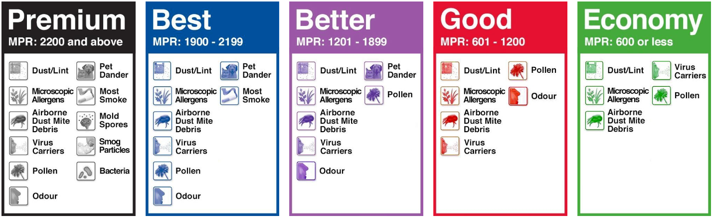 MPR ratings for air filters in homes