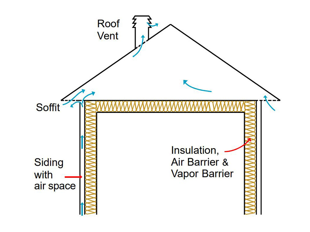 Why Roofs need to be ventilated and how to ventilate a roof properly