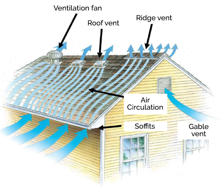 How to vent a roof properly
